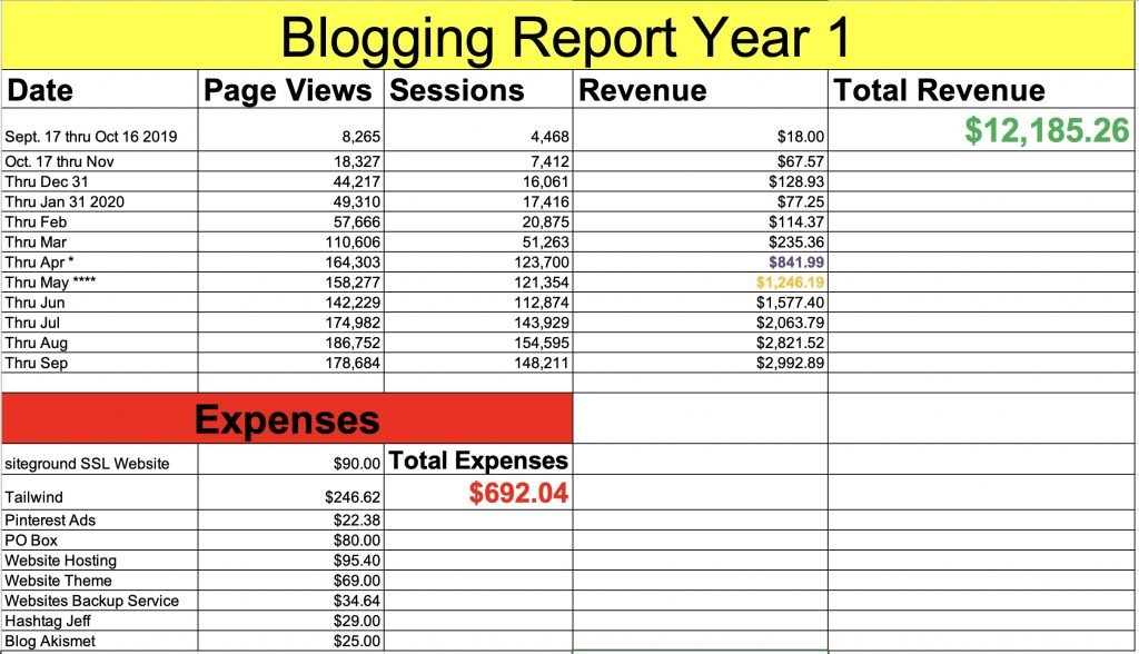 First year blogging income report excel sheet.